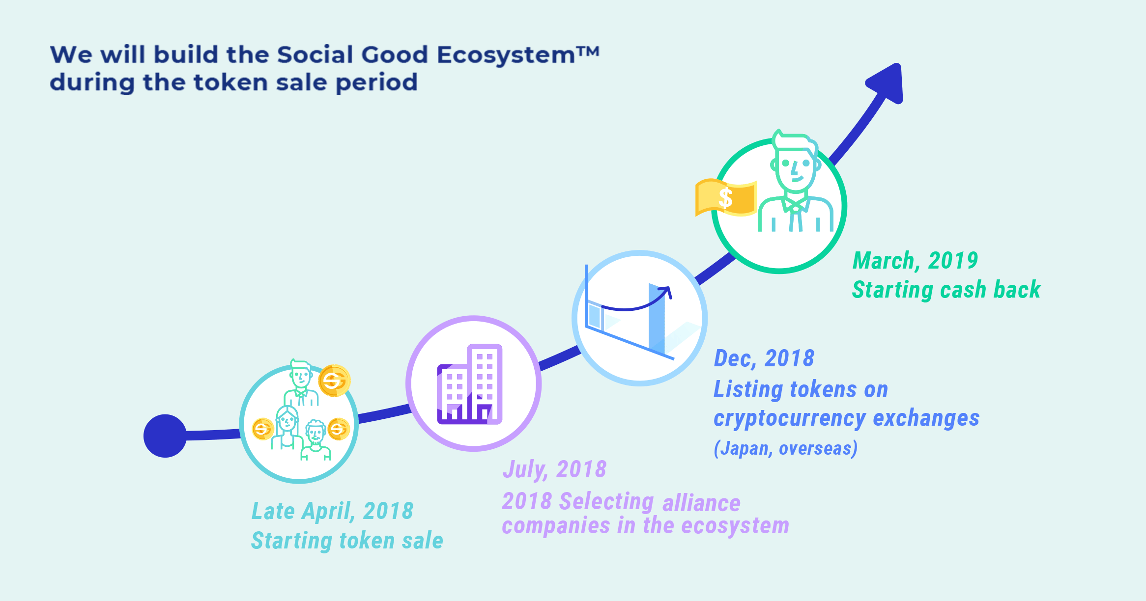We will build the Social Good Ecosystem™ during the token sale period 						Late April 2018	Start of token sales (consumer participation) 						July 2018 Inviting companies to participate (companies to join at any time, announcement of considerations of joining companies as needed) 						Late December 2018	Listing on exchanges (Japan, overseas) 						March 2019 Cash Back payments start (addition of joined companies at any time, announcement of considerations of joining companies as needed)
